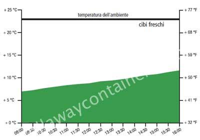 Test su contenitori isotermici per alimenti freschi